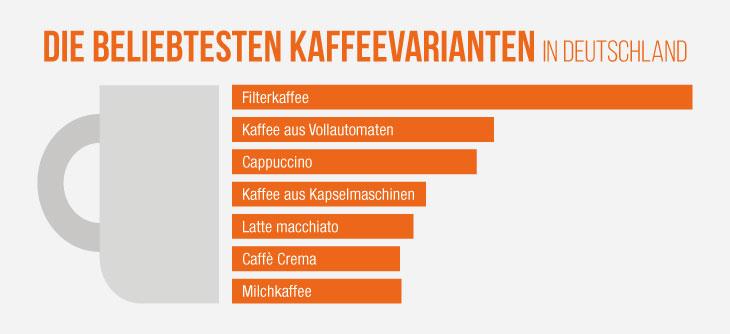 Die beliebtesten Kaffeevariationen